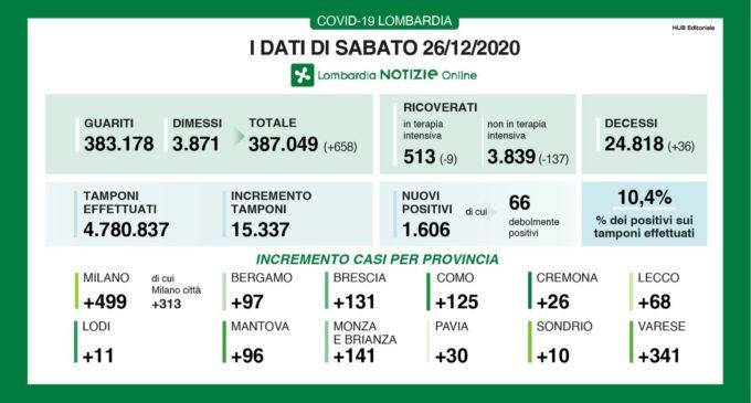 Covid 19 in Lombardia: diminuiscono i  ricoverati in terapia intensiva e nei reparti