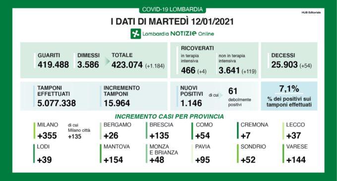 Covid in Lombardia. Tasso di positivi in calo al 7,1%. 355 nuovi casi nella provincia di Milano di cui 135 in città