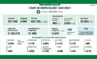 Covid in Lombardia: 2245 nuovi positivi (7%). Provincia di Milano 544 casi di cui 215 in città